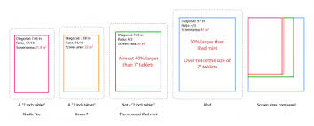 Tablet Screen Size Comparison Chart 7 85 Inch Ipad Mini Screen Size Compared To Other Tablets