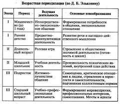Д Б Эльконина Концепция Д Б Эльконина