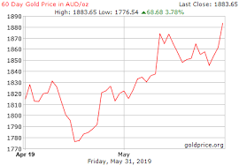 Live Gold Rate In Australia Aud Ounce Historical Gold