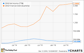 Ignore Canadian Solar Inc Here Are 3 Better Stocks The