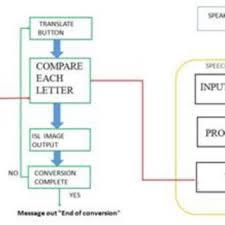 Indian Sign Language Chart Indian Sign Language Dataset Download Scientific Diagram