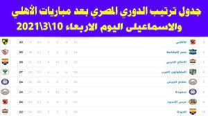 """اونلاين الرياضية on Twitter: """"جدول ترتيب الدورى المصرى بعد فوز الاهلى على  الاسماعيلى اليوم الاربعاء10\... https://t.co/CyVKi0LI52 عبر @YouTube… """""""