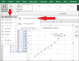 How To Do A Linear Calibration Curve In Excel