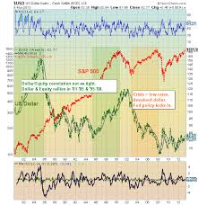 Dxy Historical Chart Historical Us Dollar Chart Highlights Us Equities Correlation