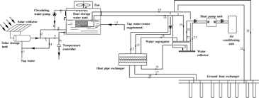 water source heat pump system diagram. Plain Source Schematic Diagram Of Solar Assisted Ground Source Heat Pump Systemmodel And Water Source Heat Pump System Diagram A