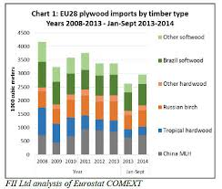 Birch Plywood Grade Chart Europe Timber Market Uk Holland Timber Wood Products