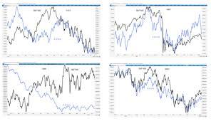 The Advance Decline A D Line Shows Market Action Before