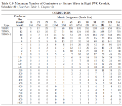 73 Clean Conduit And Wire Size Chart