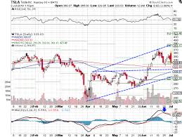 Tesla Inc Stock Chart Tesla Falls As Traders Eye Deliveries Over Production