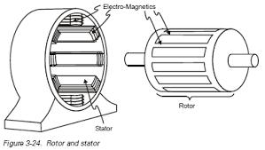 3ph motor wiring diagram wiring diagrams mashups co Wiring Diagram For Squirrel Cage Motor 3 phase motor diagram 3 free download electrical wiring diagram 3ph motor wiring diagram article moreover wiring diagram for squirrel cage motor