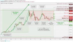 Bitcoin Btc Usd Daily Chart Analysis September 8 For