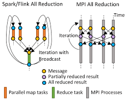 java th and process performance for parallel machine learning figure