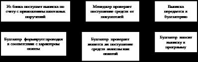 Дипломная работа Изучение теории и практики бухгалтерского учета  Рис 2 3 Этапы обработки банковской выписки