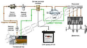 Датчики расхода топлива Купить датчик расхода бензина Евросвязь Датчики расхода топлива