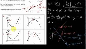 diffeiation graph of the derivative of a cubic function