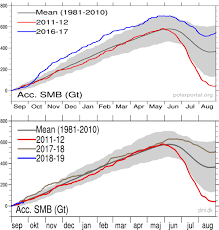 Ice Depth Weight Chart Greenland Ice Sheet Apparently Gains Mass For The 2nd Year