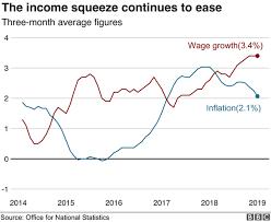 Minimum Wage Rates Rise But Bills Go Up Too Bbc News
