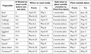 Seed Starting Chart Zone 6 Western Pa Calendar For Starting Seeds Phipps Conservatory