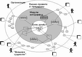 Реферат Разработка концепции информационной системы для поддержки  Любая ИС рисунок 24 представляет собой набор модулей исполняемых процессорами и взаимодействующих с базами данных Базы данных и процессоры могут