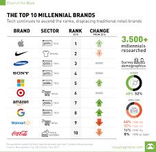 The Top 10 Millennial Brands Chart