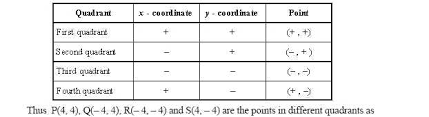 What Are The Four Quadrants Math Graph Paper Quadrants Free Graph