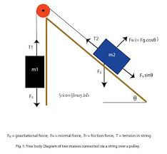 tension force free body diagram. free body diagram: inclined plane tension force diagram
