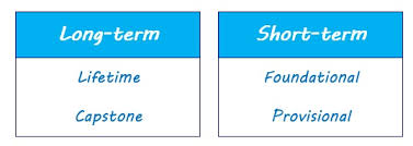 """types of goals   lifetime  short term  long termlong term and short term chart  """""""
