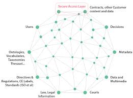 Lynx Legal Knowledge Graph For Smart Compliance Services