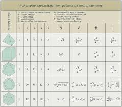 Многогранники основные понятия ru Таблица свойств правильных многогранников