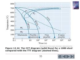 cct and ttt diagram ppt cct image wiring diagram chapter 12 ferrous alloys ppt on cct and ttt diagram ppt