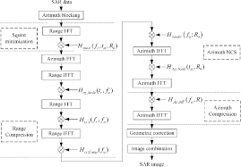 Flow Chart Of The Ancs Based Cs Algorithm Download