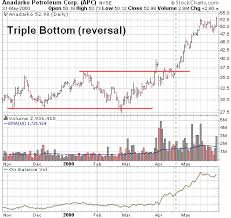 Trading Stocks Chart Patterns Triple Bottom Reversal