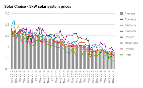 3kw Solar Pv Systems Pricing Output And Returns Compare