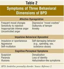 best borderline personality disorder symptoms ideas on  borderline personality disorder diagnosis
