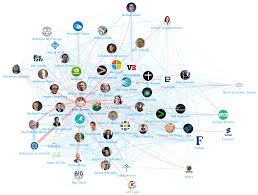 artificial intelligence machine learning top influencers artificial intelligence and machine learning top 100 influencers and brands network map