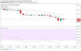 Bitcoin Bitcoin Cash And Binance Coin Price Prediction And