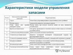 Презентация на тему Дипломная работа Актуальность исследования  6 Характеристики модели управления запасами