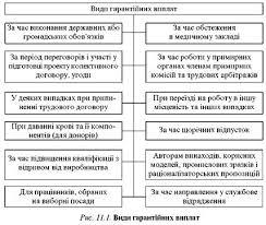 Поняття та види гарантійних виплат і доплат refsua Інші реферати на тему Трудове право України