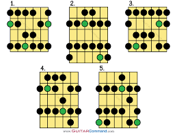 How To Read Guitar Scale Charts Major Scale Guitar Tab Patterns Diagrams Notation All