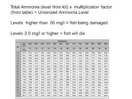 Unionized Ammonia Chart Chemicals Are Recycled Between Organic Matter And Abiotic