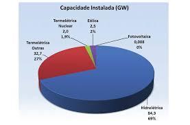 Resultado de imagem para energia eólica no brasil