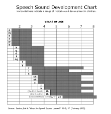 Speech And Language Development Chart Copy Of Early Speech And Language Development Milestones