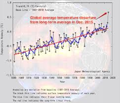 Global Mean Temperature Chart Global Warming In December Blows The Previous Record Right