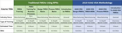 10 Steps To Conduct A Pfmea Qualitytrainingportal