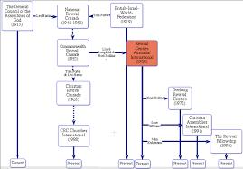 Church Genealogy Revival Centres International Wikipedia