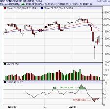 Bombay Stock Exchange Live Chart Sarah Robbins And Associates
