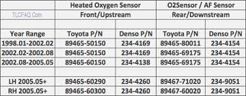 oxygen sensor o2 part numbers and replacement tlc faq front upstream heated oxygen sensors
