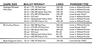 50 Cal Muzzleloader Trajectory Chart Recommended Muzzleloader Loads Knight Rifles