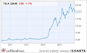 Will Cheaper Oil Burn Tesla The Fiscal Times