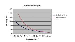 Glycol Viscosity Chart Selecting A Glycol For Solar Thermal Applications 2013 10